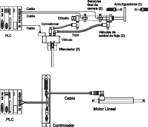 El hardware se simplifica en el caso de los actuadores eléctricos