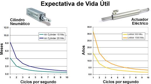 Comparativa de vida útil entre los cilindros neumáticos y los actuadores eléctricos