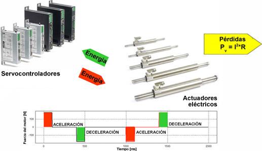 Empleo eficiente de la energía en actuadores eléctricos