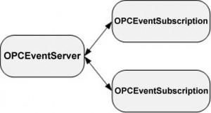 Objetos creados por un cliente OPC para recibir eventos