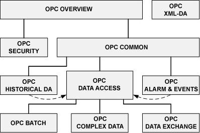 Interfaces estándar de OPC Clásico.