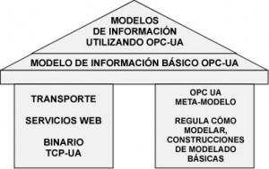 Figura 6: Los fundamentos de OPC-UA
