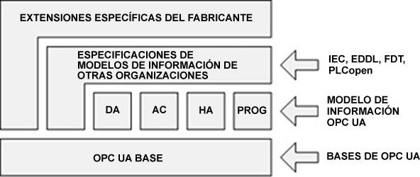 Caso de uso típico de en clientes y servidores OPC