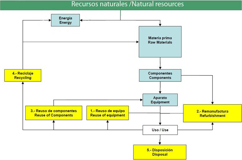 Diagrama de reciclaje
