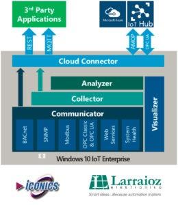 IoT Suite Gateway