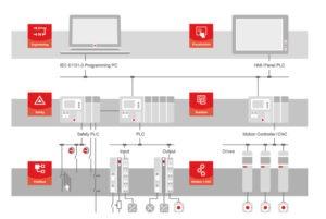 Industrias aplicación codesys imagen web general