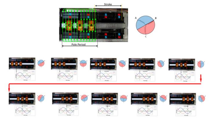 Funcionamiento de motor lineal de bobinas móviles