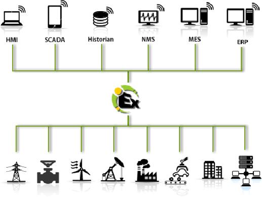 Conectividad universal mediante KepServer de Kepware