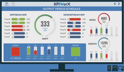 KPIworX