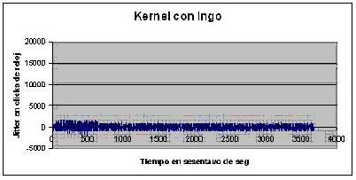 Kernel con Ingo