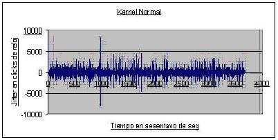 Kernel normal