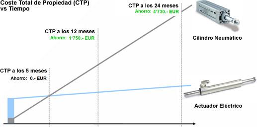 Comparativa de coste total de propiedad entre los cilindros neumáticos y los actuadores eléctricos