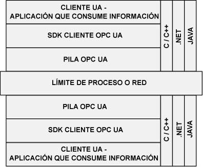 Figura 10: Capas software de OPC-UA