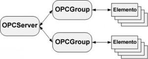 Objetos creados por un cliente OPC para acceder a datos