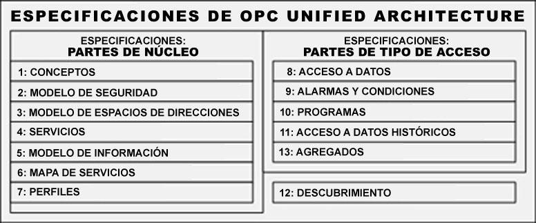 Figura 8: Especificaciones OPC-UA