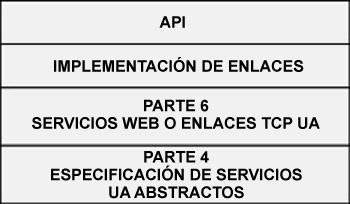Figura 9: Capas de la arquitectura de comunicación OPC-UA