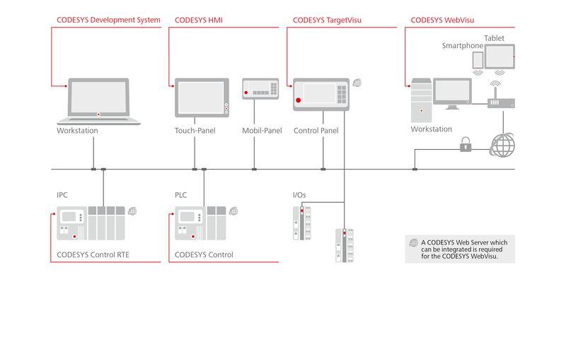 codesys visualization web texto