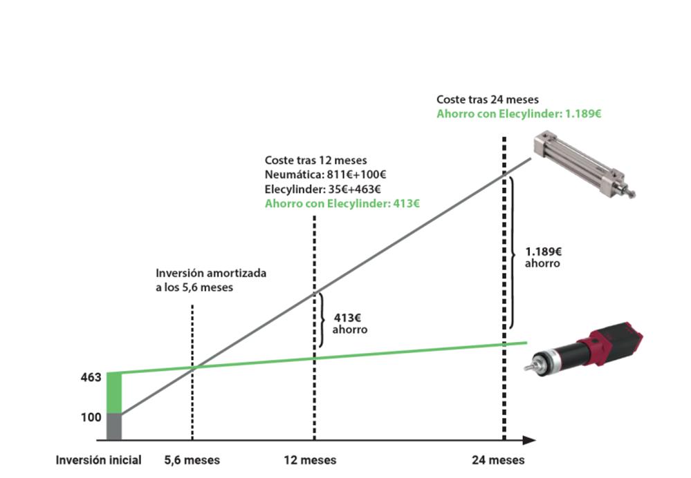 condiciones operacion rentabilidad actuador electrico neumatico