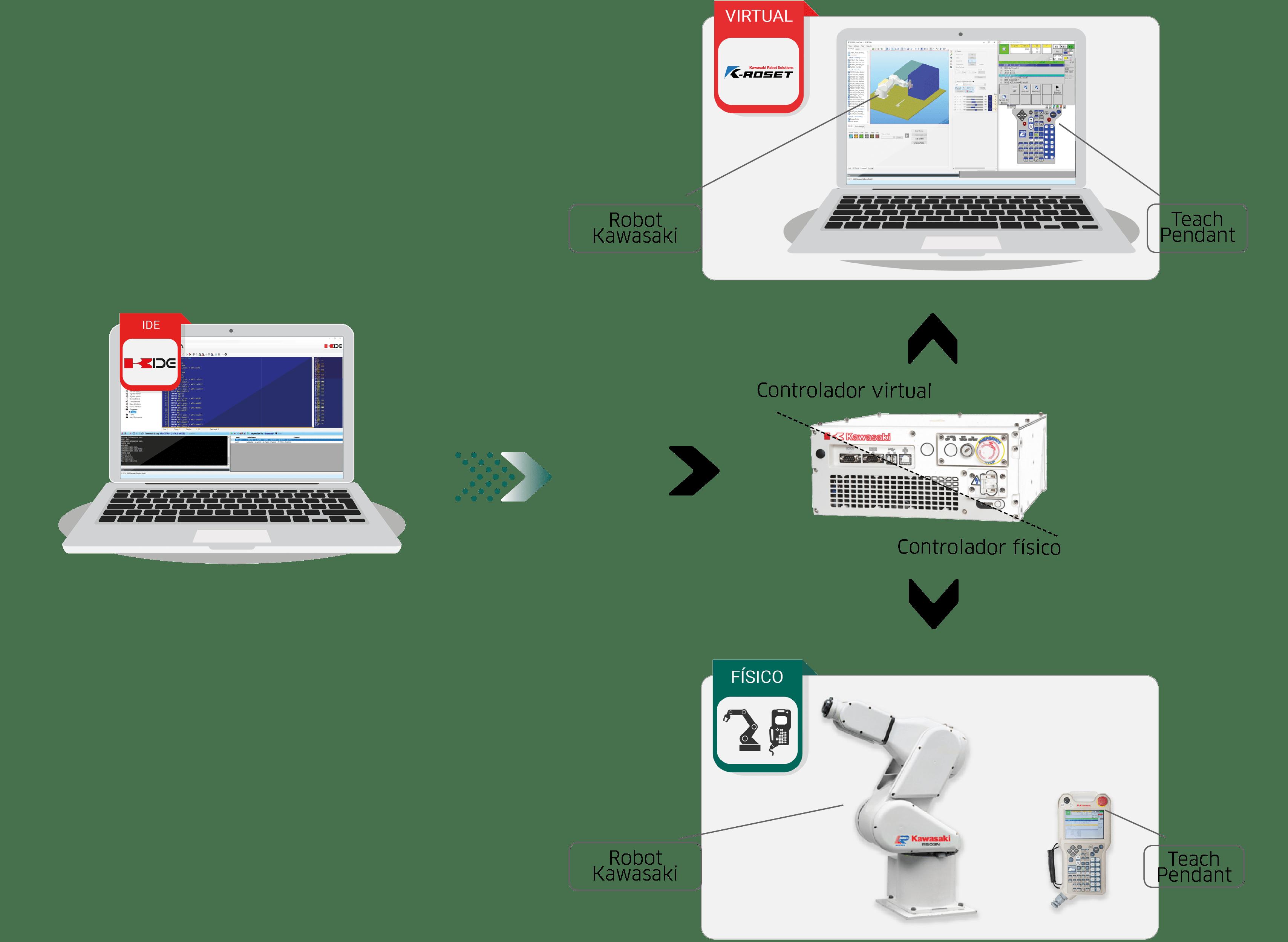 simulación y programación offline