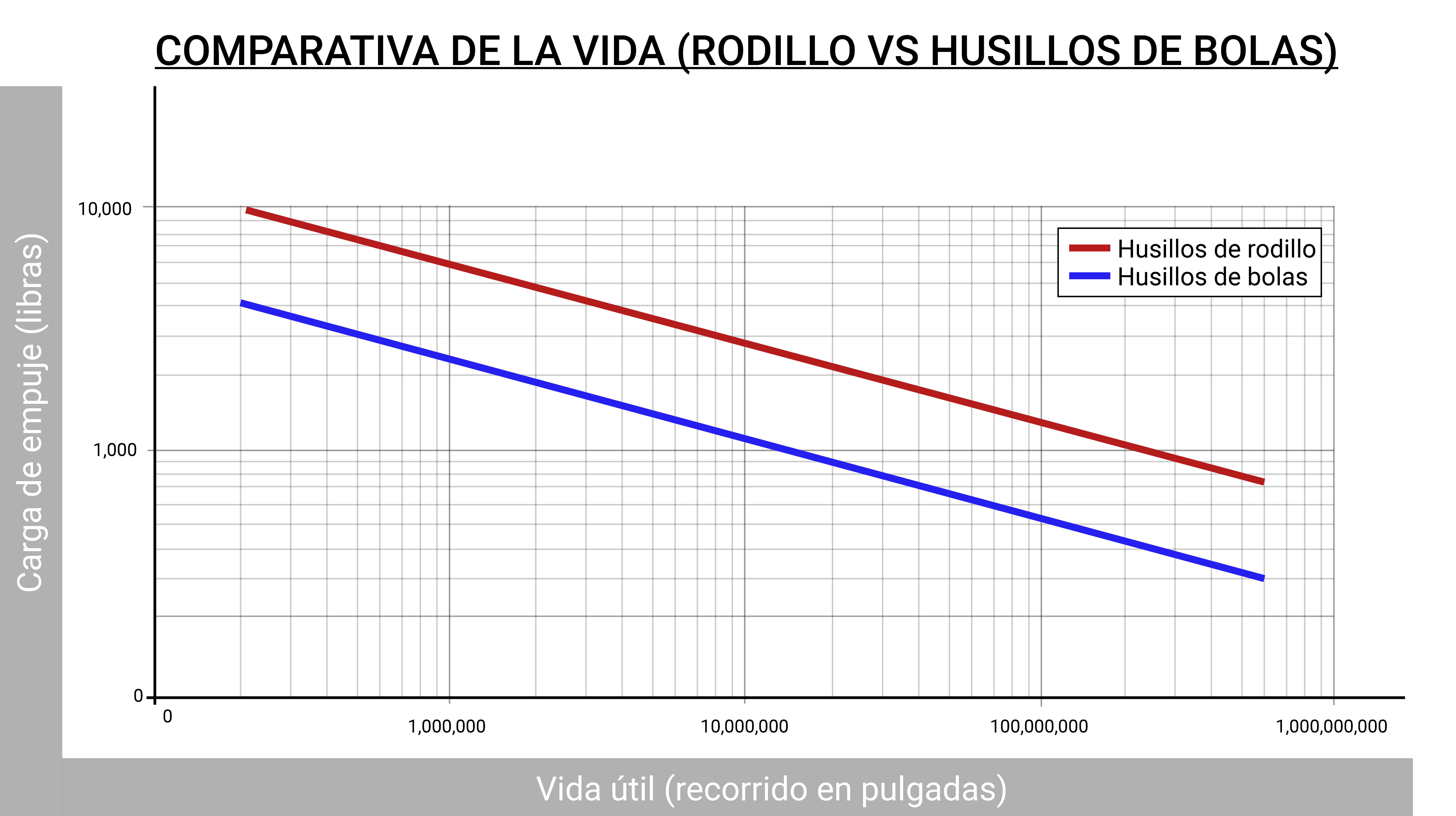 comparativa husillo de rodillo y bola