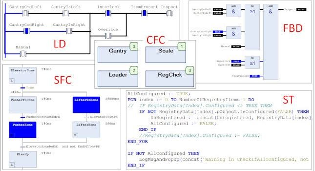 Codesys dota a la Raspberry Pi las capacidades de un PLC, tanto a nivel de programación como las de control