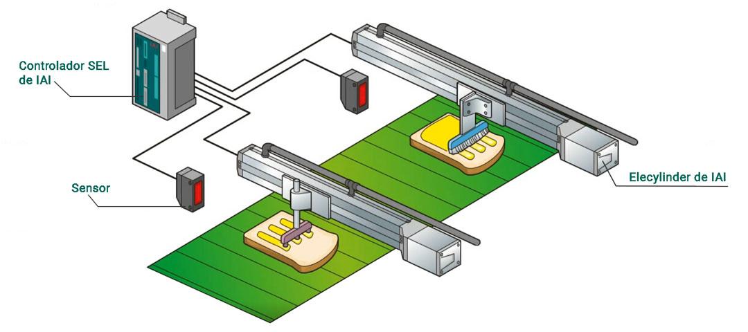 Aplicación de IAI en el sector de alimentación - Proceso de untado sobre rebanadas de pan